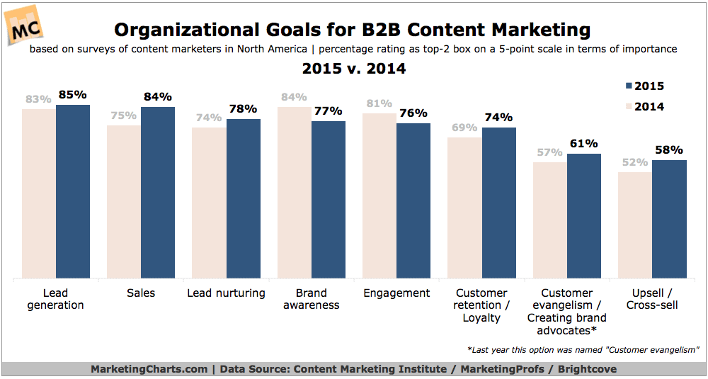 Marketing Goals for B2B Content Marketing