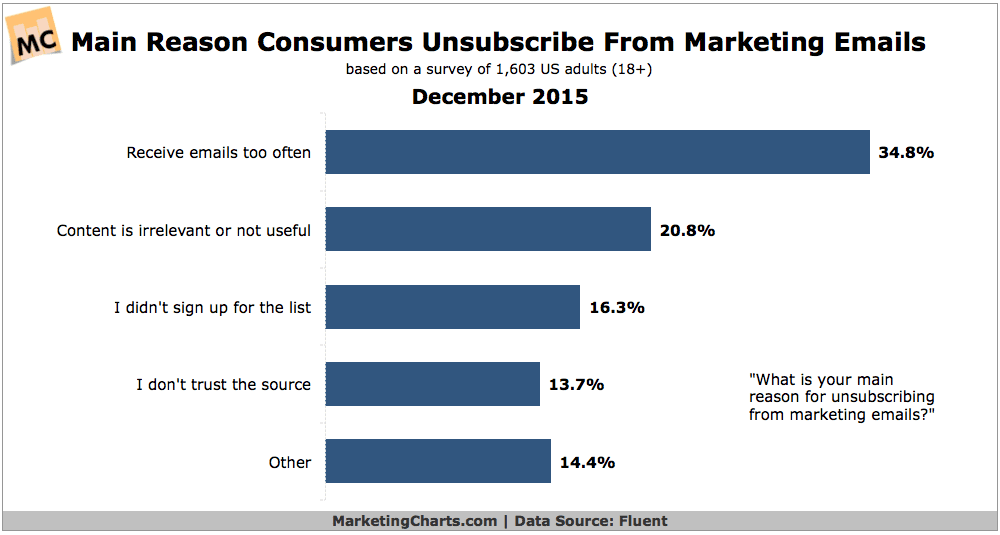 Consumers' Main Reason For Unsubscribing From Marketing Emails