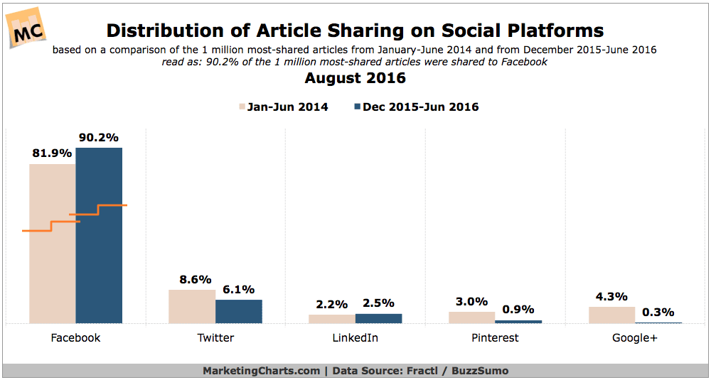 Facebook is THE Dominant Content Sharing Destination