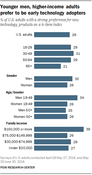 Younger men, higher-income adults prefer to be early technology adopters