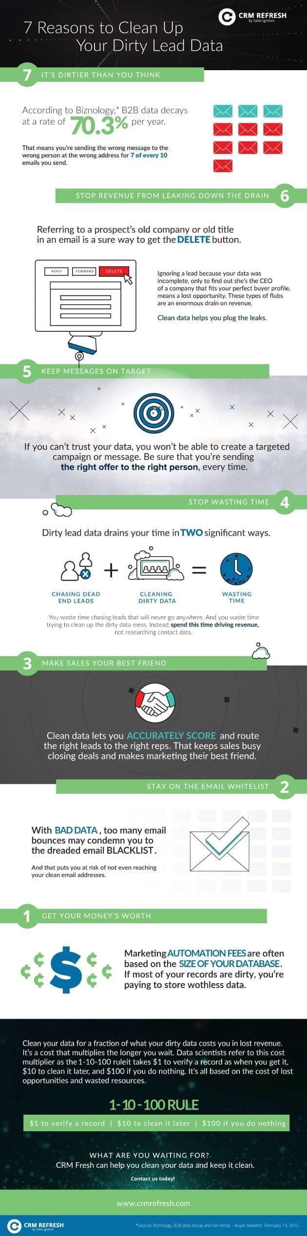 i-marketingprofs-com170824-infographic-dirty-ba8a1c3b03f66a49e2ed29965d2ca4850f8aae96-5086381