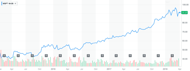 Microsoft's stock price since Nadella became CEO.