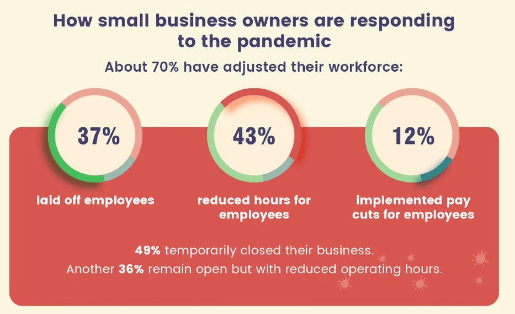 smallbusinessownerspandemicresponse