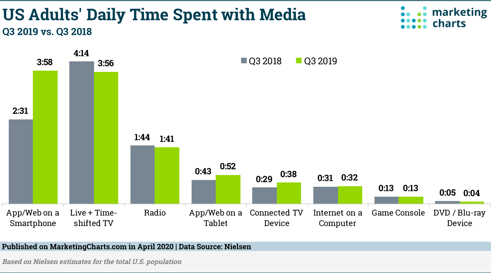 nielsen-adult-daily-media-usage-in-q32019-apr2020-png
