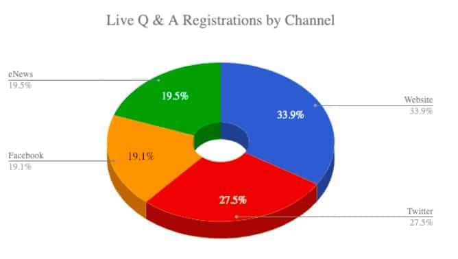Live Q &A Registration Zoom