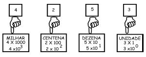 O sistema decimal posicional