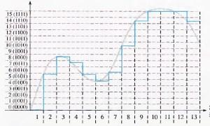Fig.6 - Digitalização com 4 bits