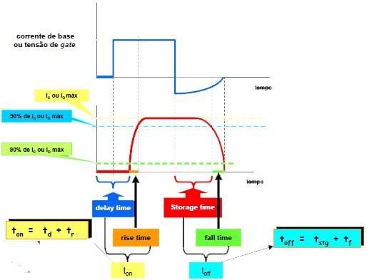 Gráfico com tempos de chaveamento dos transitores