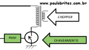 Diagrama em blocos básico de uma fonte chaveada