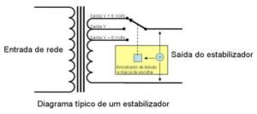 Diagrama em blocos da entrada de um establizador