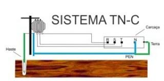 Sistema TN-C