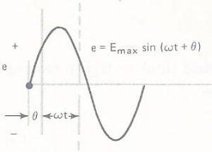 Fig. 14 - Onda adiantada