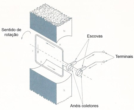Fig.9 -Gerando uma corrente alternada senoidal