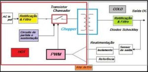Fig.1 - Diagrama em blocos Fonte Chaveada