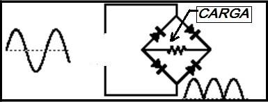 Fig. 4 - Retificação de onda completa em ponte