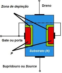 Fig. 2 - Cronstrução do JFET