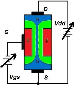 Fig. 5 - Polarização Gate-Supridouro
