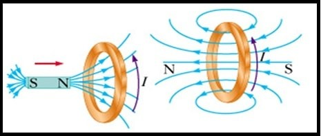 Fig. 12 - Lei de Faraday-min