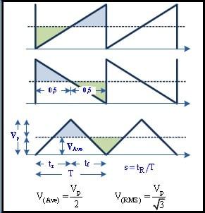 Valor RMS de uima onda triangular