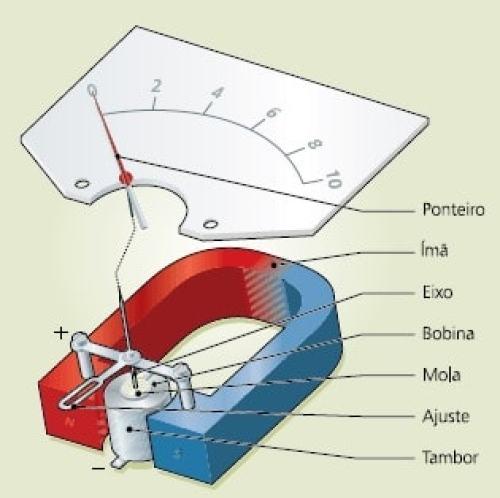 Construção de um galvanômetro de bobina móvel