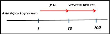 Escala logaritimica