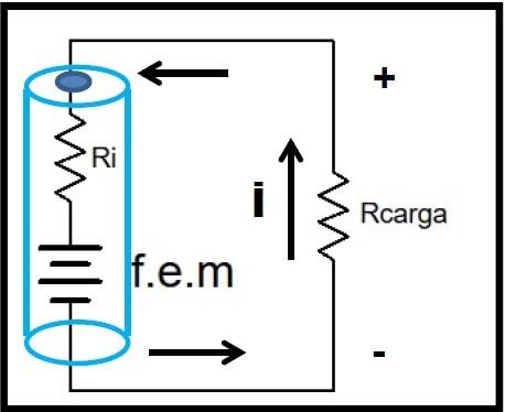 Fig.5 - Gerador com carga