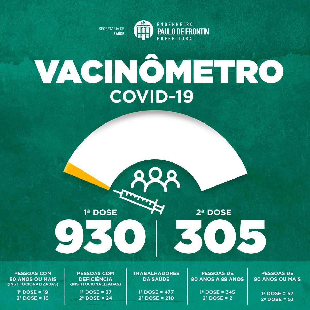 Read more about the article Prefeitura atualiza o Vacinômetro de Paulo de Frontin