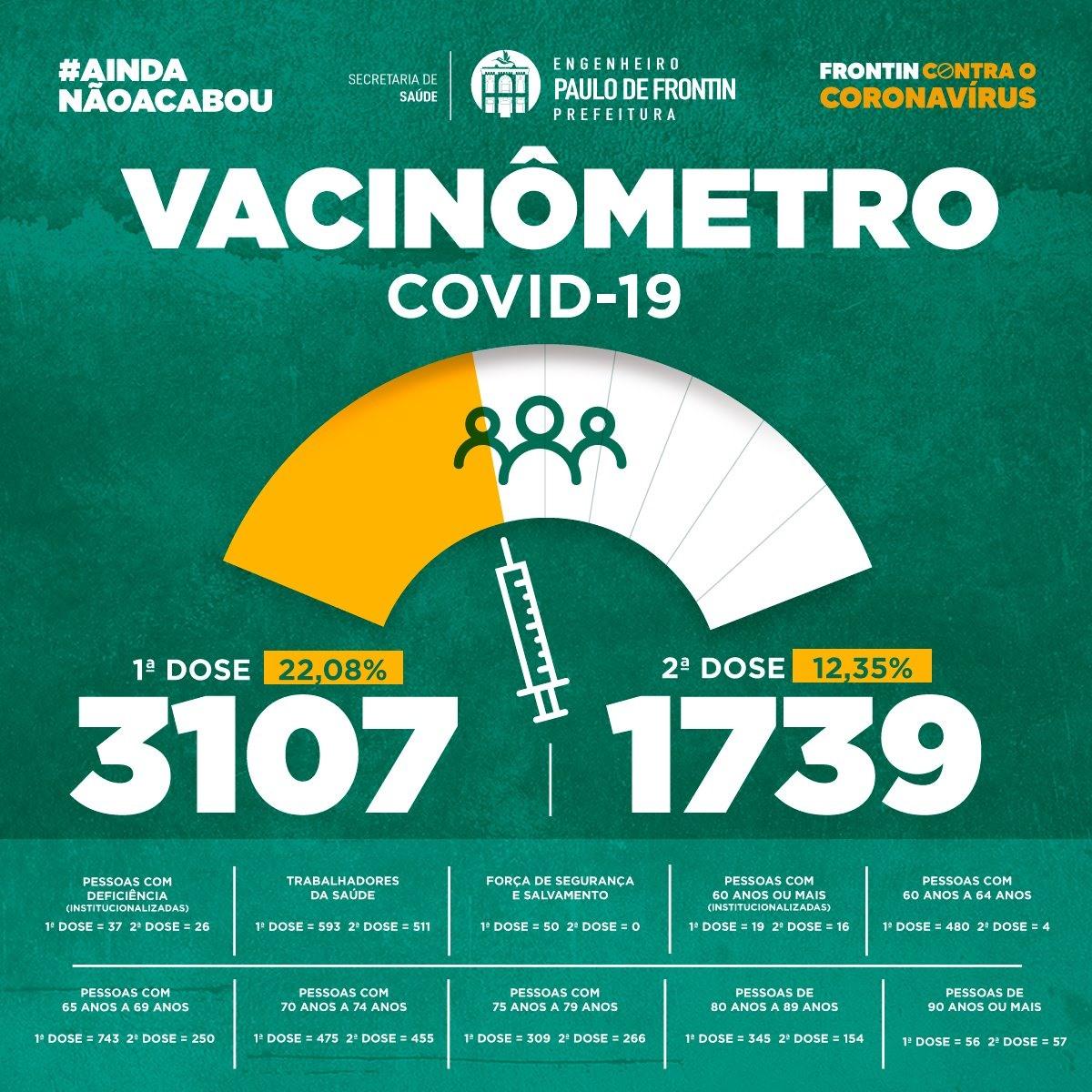 You are currently viewing Atualização no Vacinômetro contra a Covid-19
