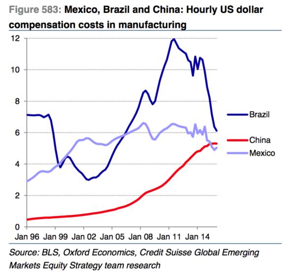 custo_producao_brasil_china