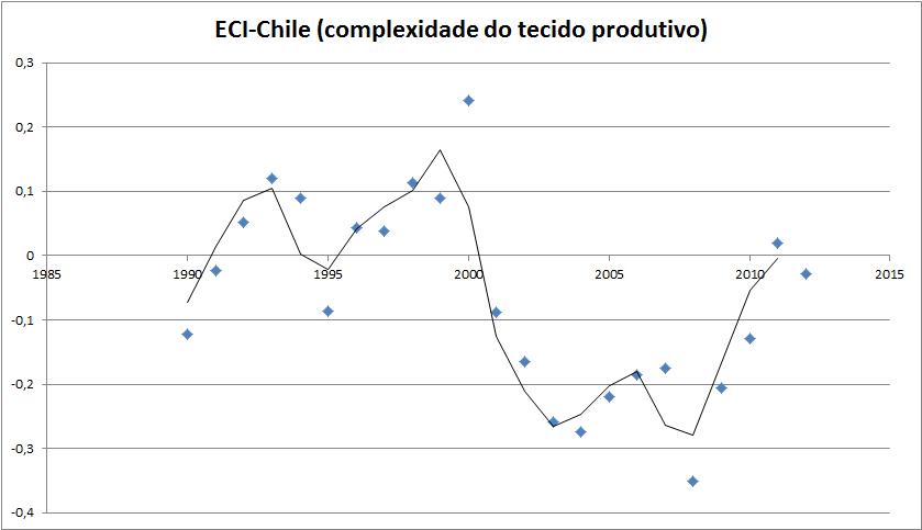 eci_chile