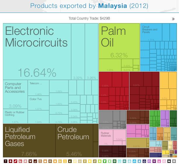 malasia_2012