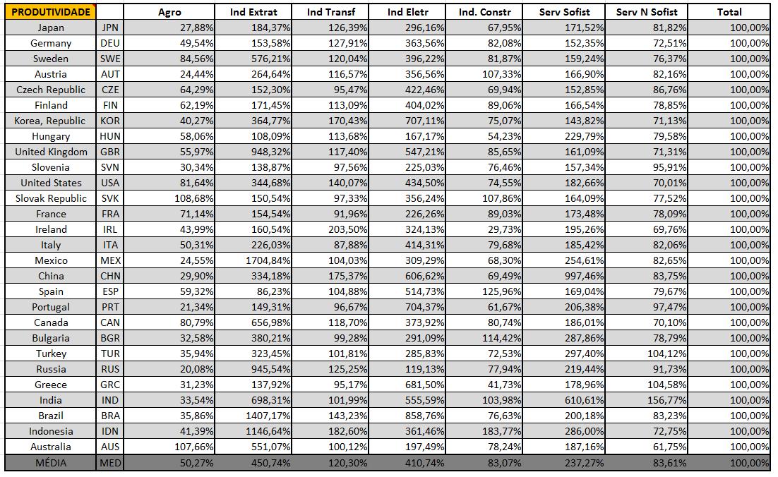 tabela_produtividade