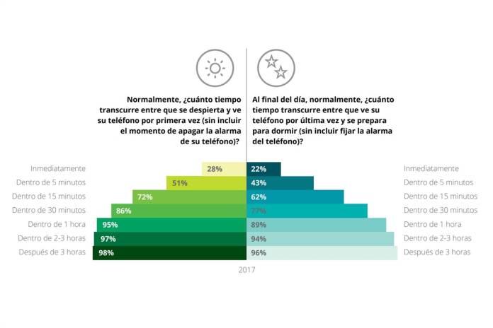 Gráfico: Deloitte.