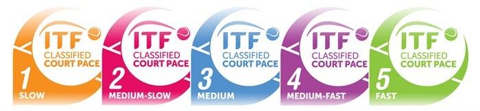 Categorías ITF