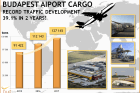 Budapest handles record cargo volumes