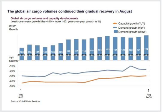 Global air cargo's steady rally continues in August