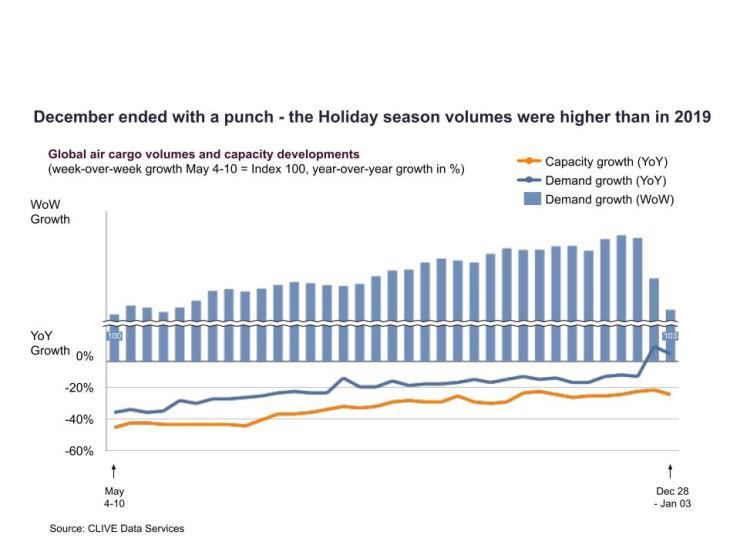 Air Cargo Volume in December