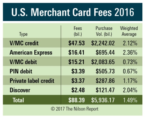 Us merchants paid 8839 billion in card fees in 2016 fintech ranking us payment card and interchange fees 2016 colourmoves