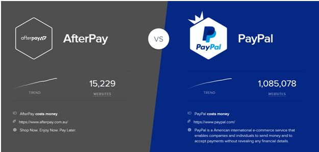 Is AfterPay and PayPal the same payment mode in Canada?