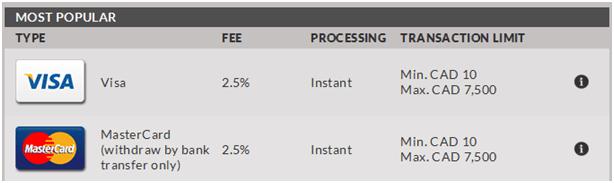 Visa online deposit at casinos