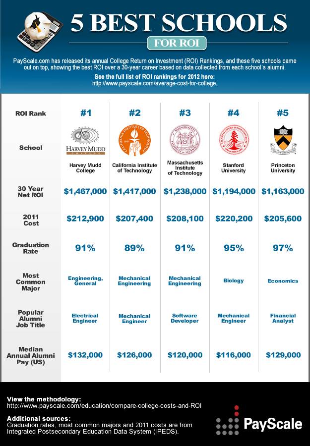 Best Schools for College Return on Investment (ROI)