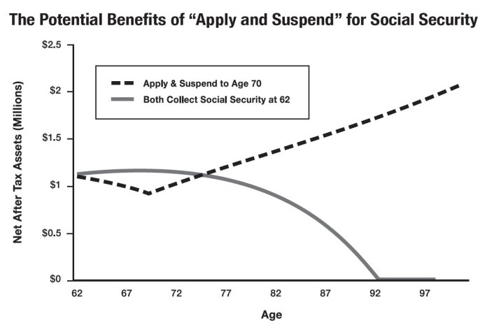 The Potential Benefits of Apply and Suspend for Social Security, James Lange, CPA/Attorney, Pittsburgh, PA