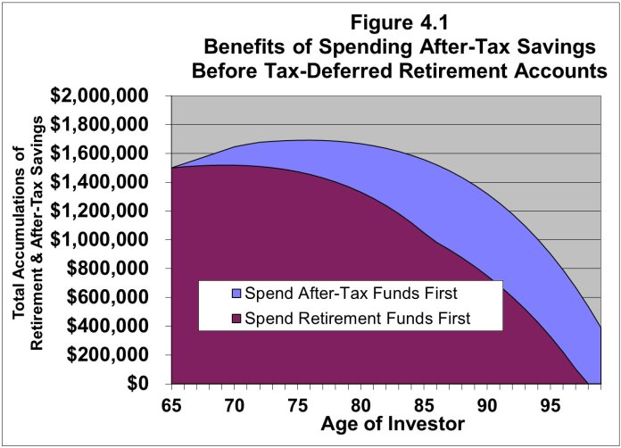 Should I take my Social Security benefits now or spend my retirement savings and apply and suspend?