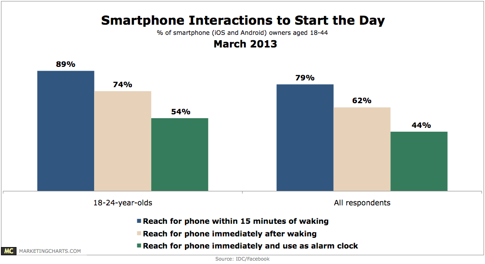IDC-Facebook-Interactions-Start-of-Day-Mar2013