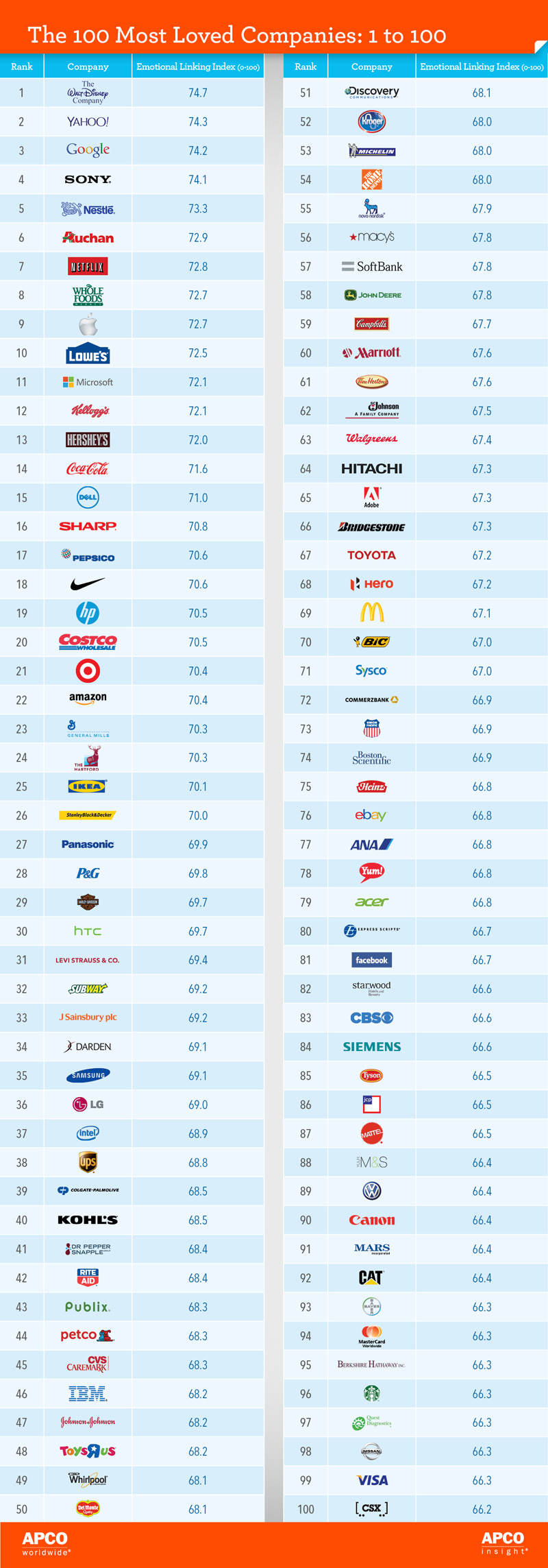 top-100-most-loved-brands