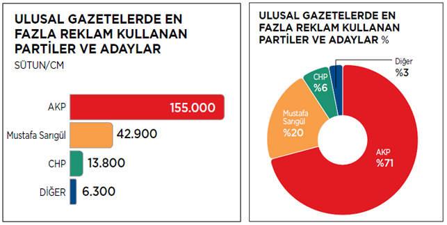 siyasetin-reklam-tablosu-mediacat-mayis-2014-2-gazeteler