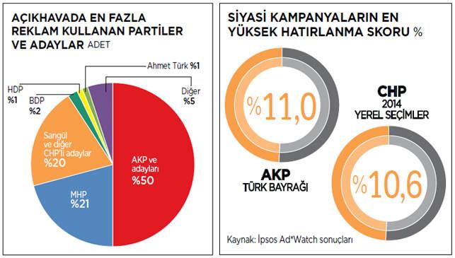 siyasetin-reklam-tablosu-mediacat-mayis-2014-3-acikhava
