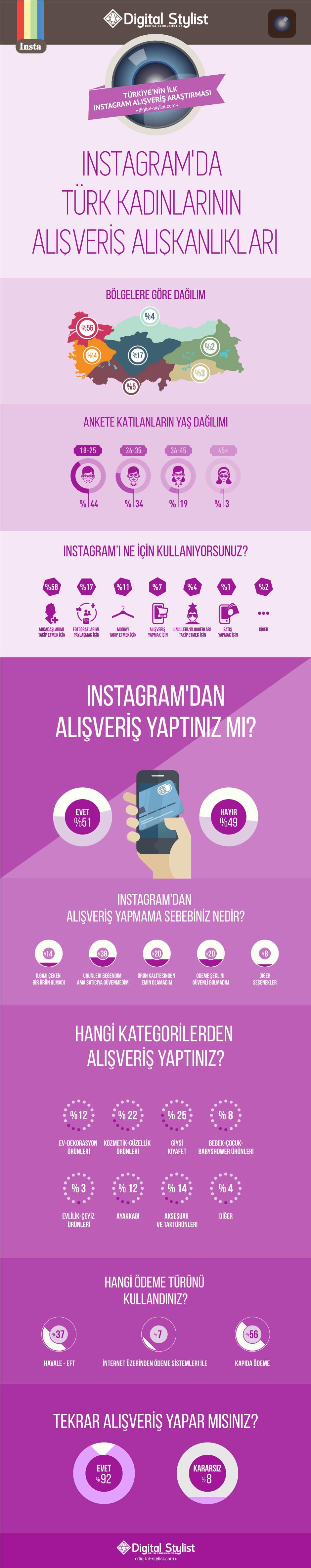 Türk Kadınlarının Alışveriş Alışkanlıkları