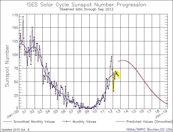 NOAA's October 8th 2012 Sunspot Number Update