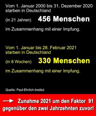 """Todesraten """"im Zusammenhang mit einer Impfung"""" von 2000/2020 zu Jan/Feb 2021 um den Faktor 91 explodiert!"""